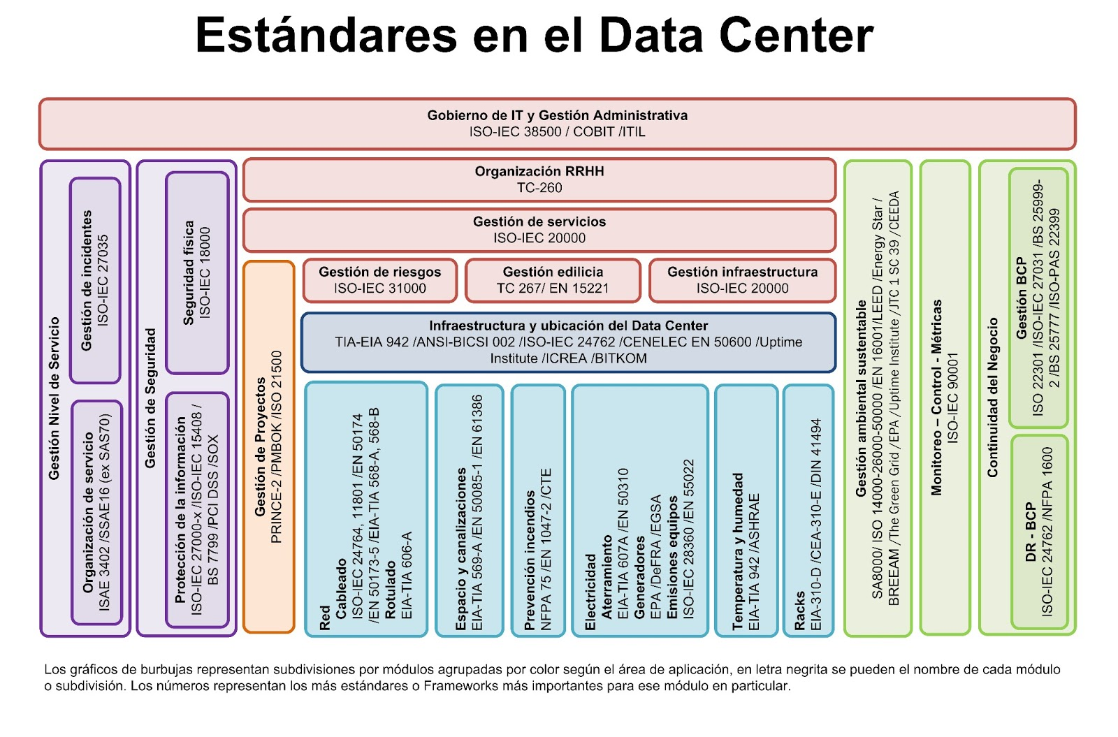 Estándares en el Data Center - Data Centers Hoy