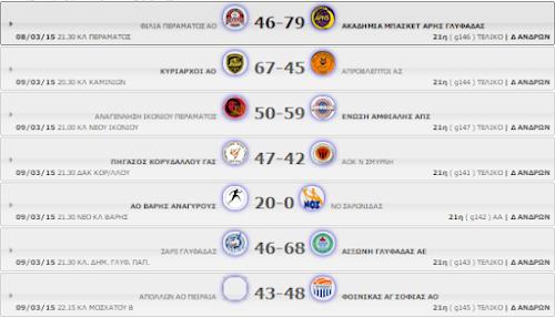 Δ΄ ΑΝΔΡΩΝ 21η αγωνιστική.  Αποτελέσματα, βαθμολογία κι οι επόμενοι αγώνες