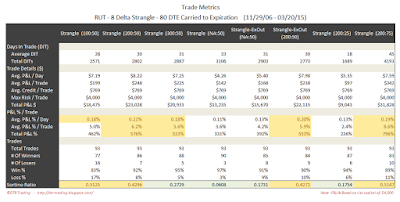 Short Options Strangle Trade Metrics RUT 80 DTE 8 Delta Risk:Reward Exits