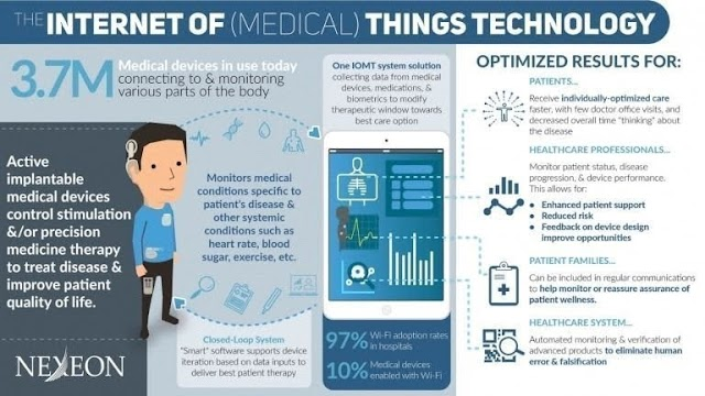 Internet of medical things technology