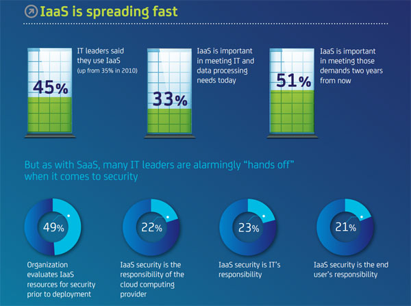 IaaS is spreading fast - Statistics