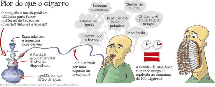 Depois que deixa de fumar consequências