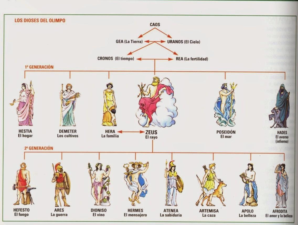 Resultado de imagen de dioses griegos