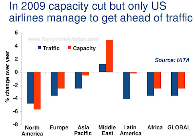 airline capacity cuts