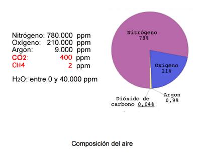 Peso Del Aire y Composición Del Aire