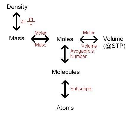 Density And Moles
