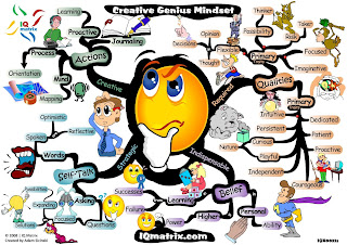 Creative Genius Mind Map