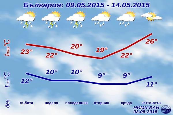 Седмична Прогноза за времето за 9-14 май 2015