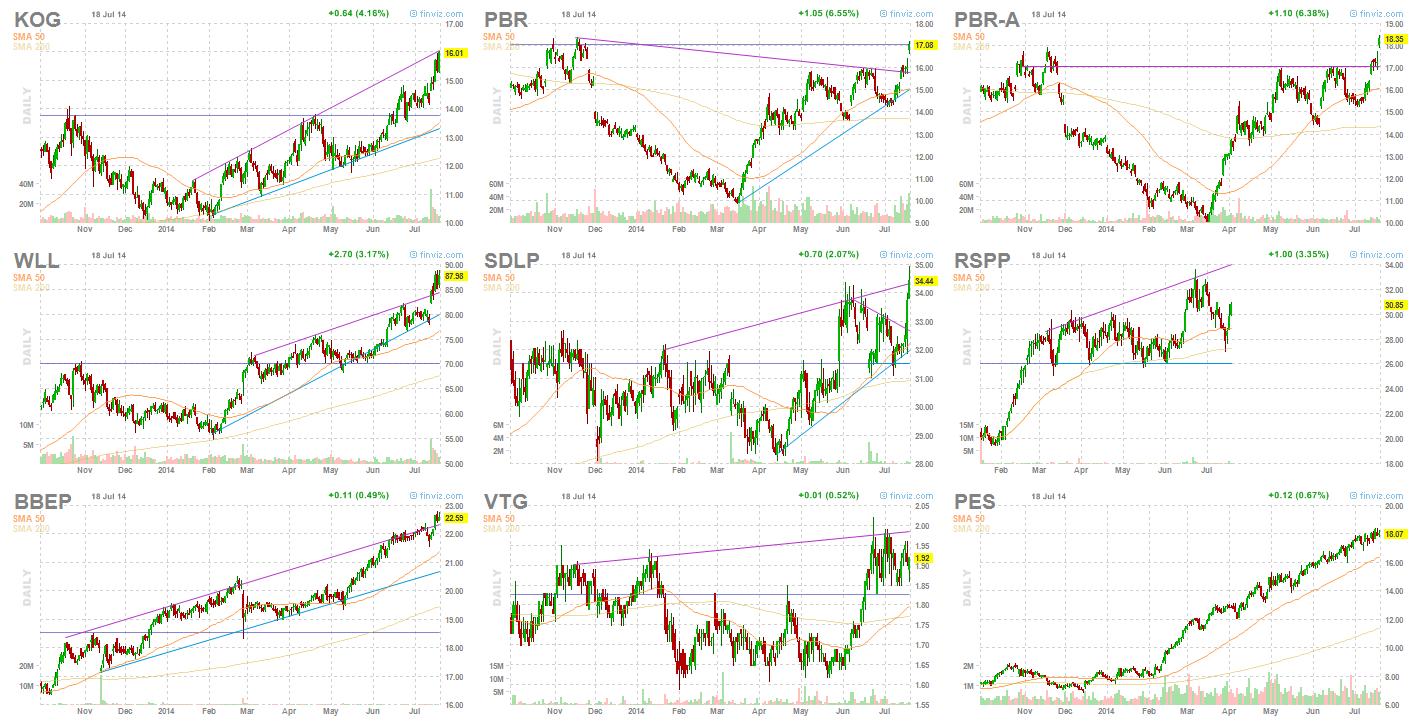 Best Performing Oil & Gas Stocks