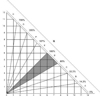Gambar nilai Q dan R, dalam perhitungan iklim Schmidt-Ferguson.