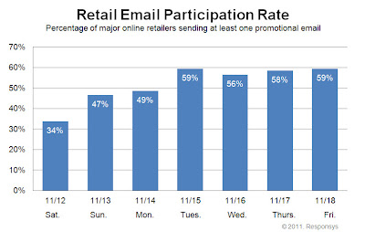 Click to view the Nov. 18, 2011 Retail Email Participation Rate larger