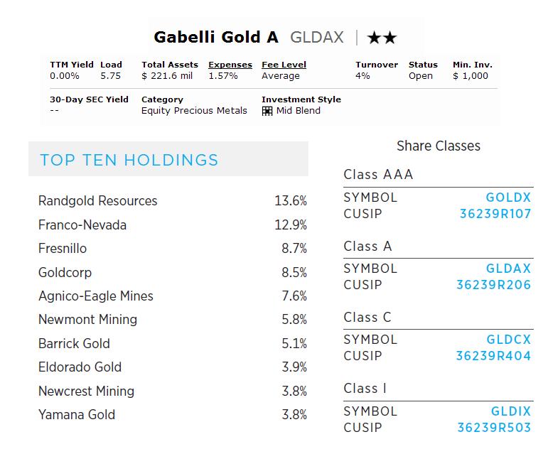 Gabelli Gold A (GLDAX)