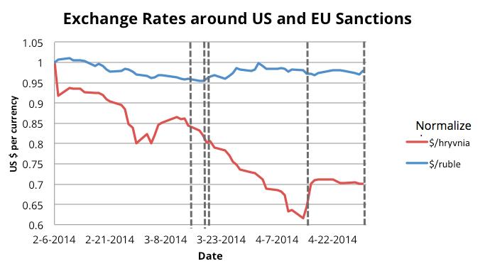 Перевод на форекс в украине руб к евро