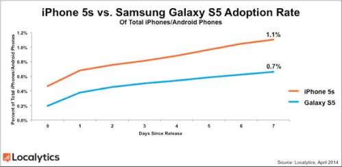 Il tasso di crescita vendite tra Galaxy S5 e iPhone 5S