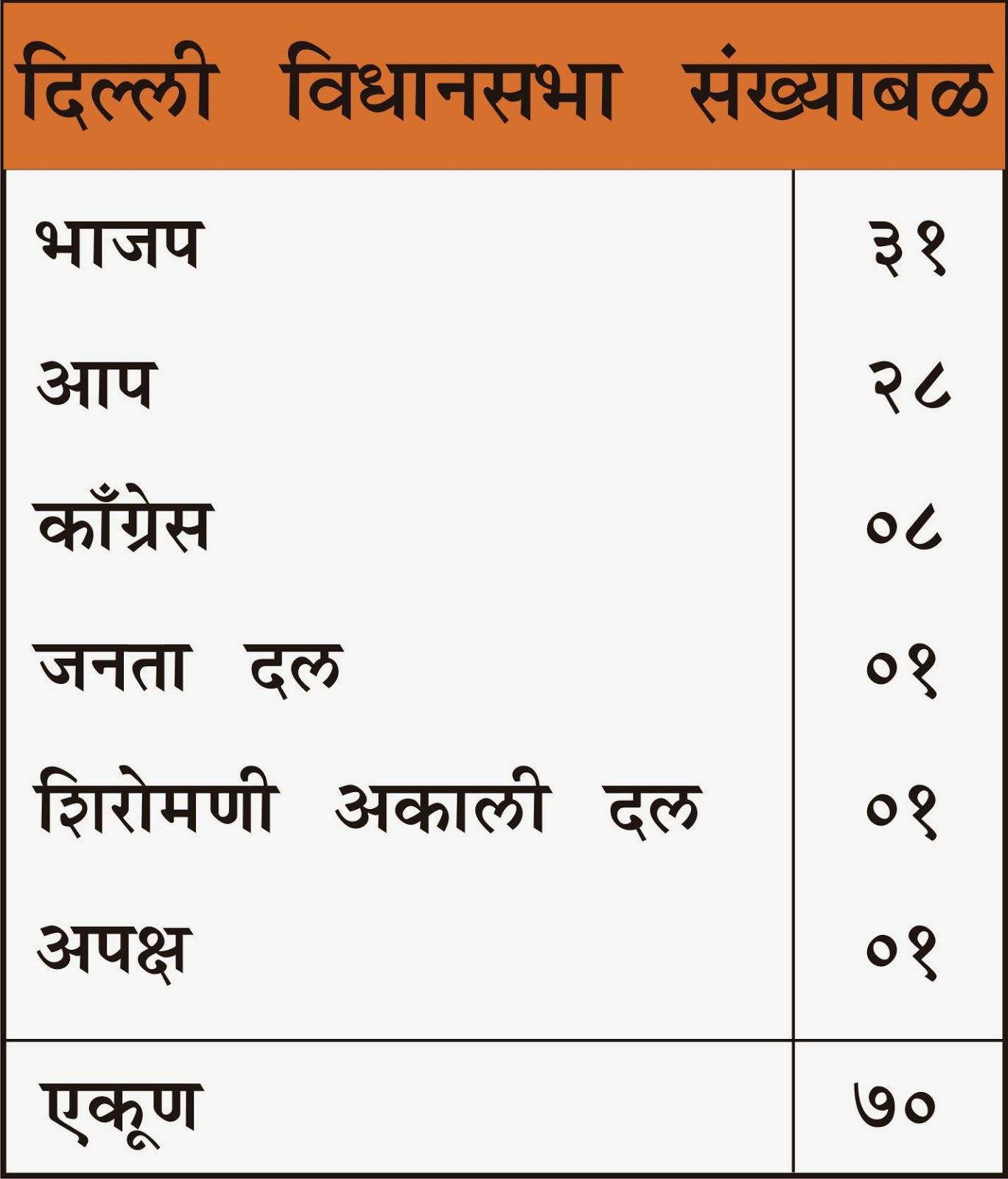 Delhi Election Results 2013