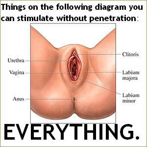 Penetrative sex