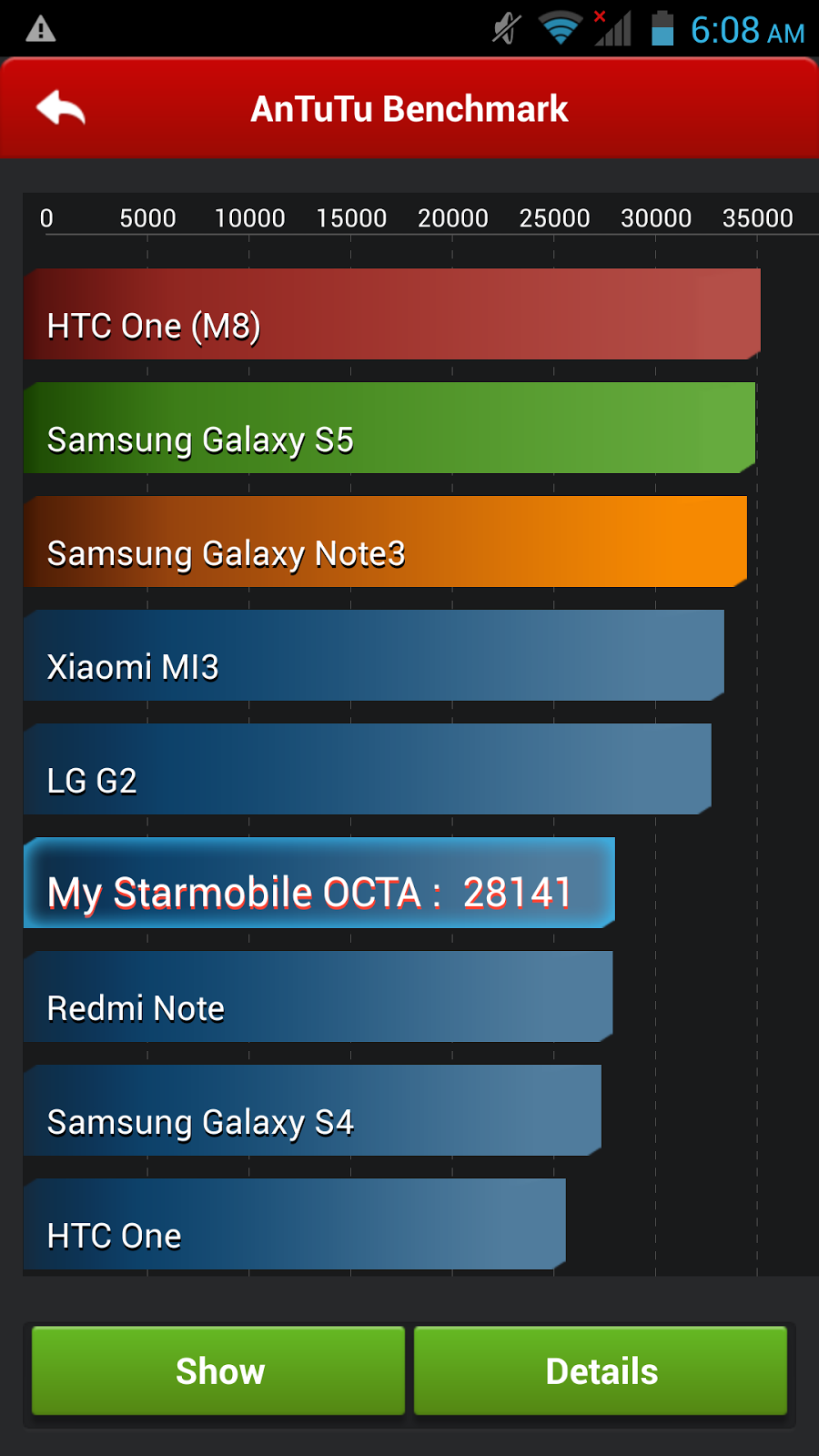 Starmobile OCTA Review, Octa-Core Android, Antutu