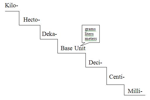 dimensional analysis worksheet physics