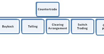 countertrade and types of countertrade essay Countertrade is an important means of trade used by developing countries in this  lesson, you'll learn what countertrade is, the types of.