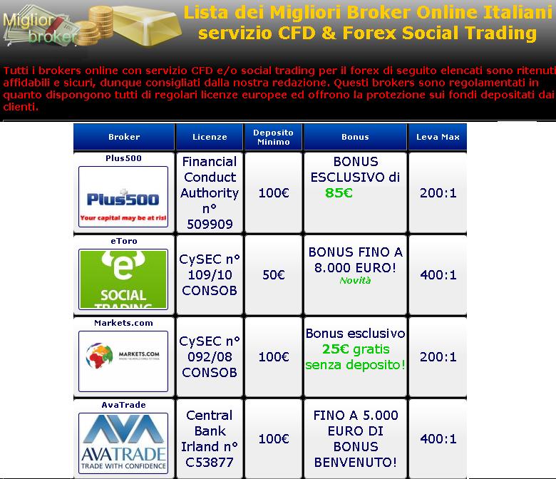 Best online forex broker 2014