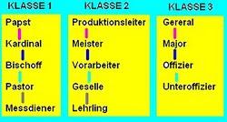 Bild 3 (Klassenaufteilung)