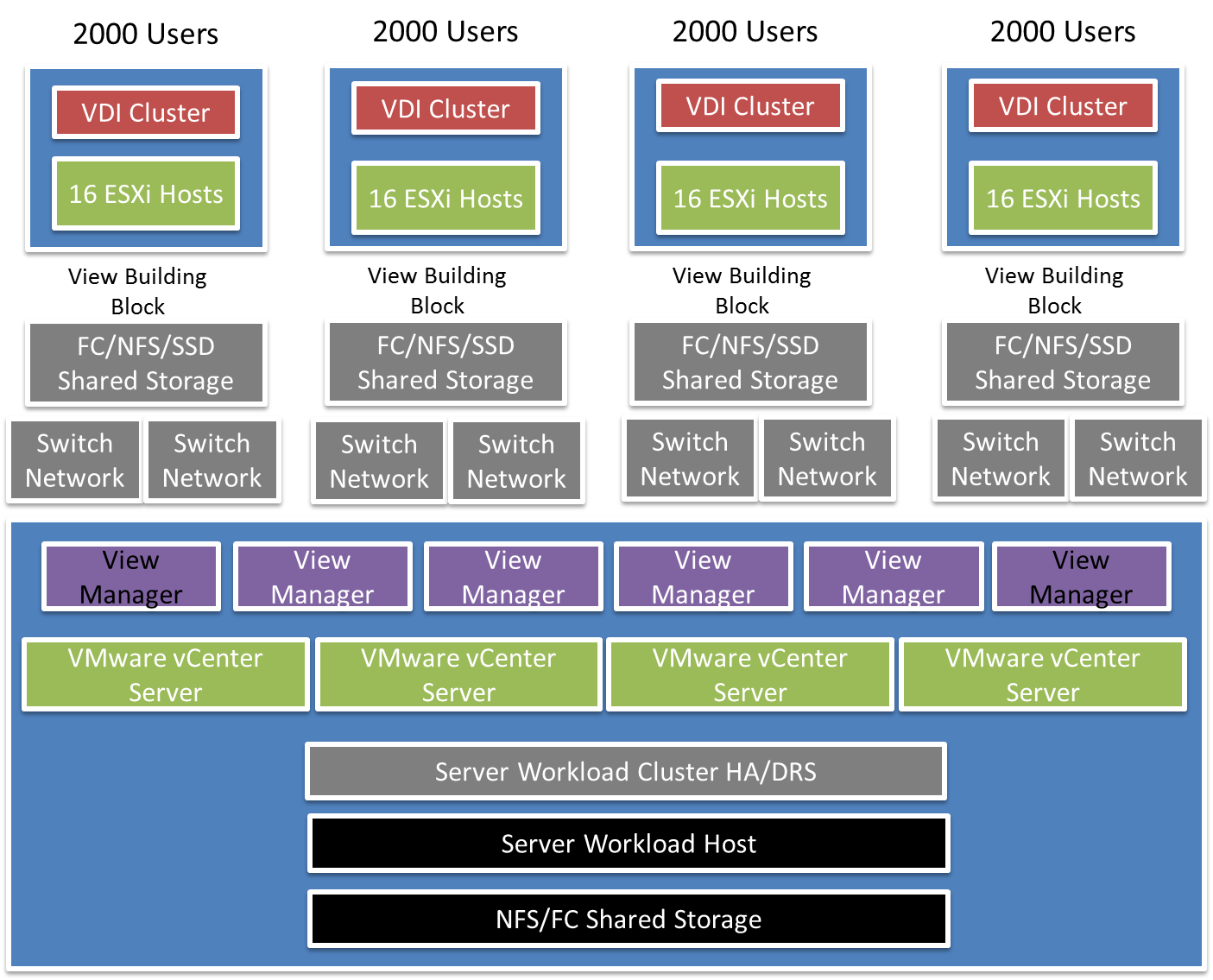 Elastic Sky Labs VMware Horizon View 52 Limits