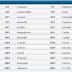 Δείτε την απόδοση του πρακτορείου στοιχημάτων William Hill για νίκη της Ελλάδος και Κύπρου στην Εurovision