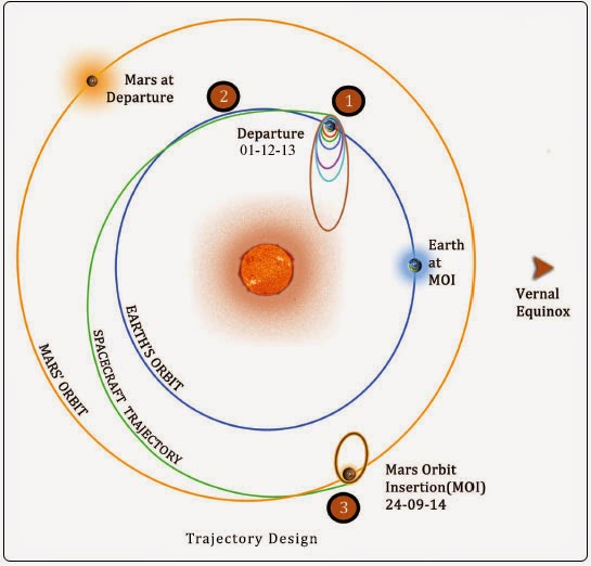 ISRO Marse Mission 2014 trajectory-design