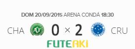 O placar de Chapecoense 0x2 Cruzeiro pela 27ª rodada do Brasileirão 2015