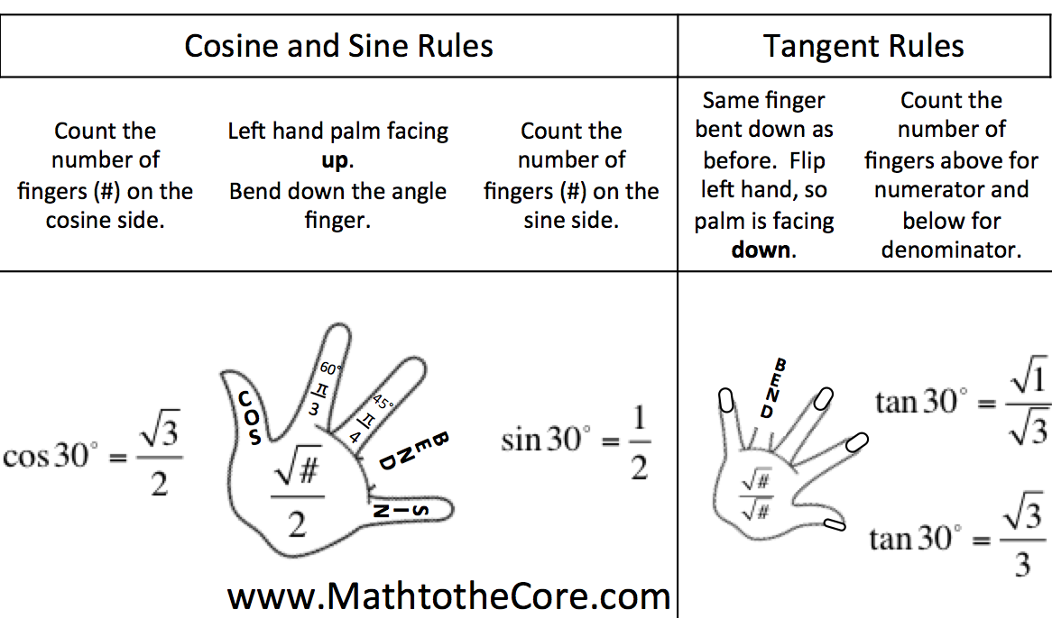 Math to the Core: Winter FREEBIE for Unit Circle Trig Values