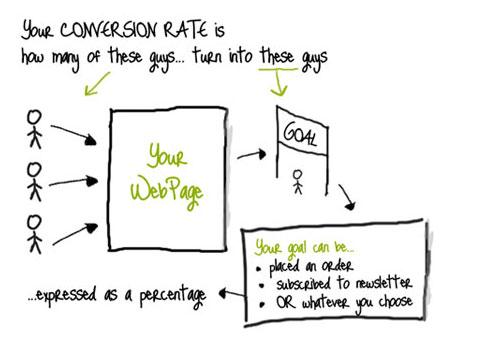 Sitios Web con Buena Conversión