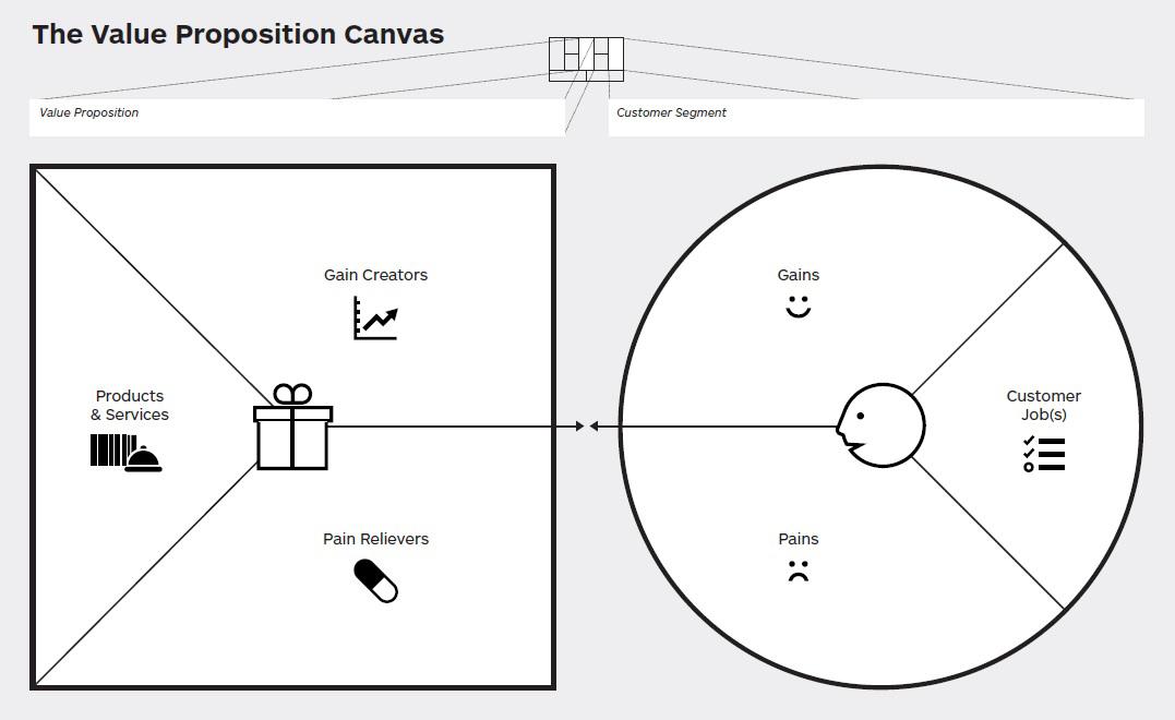 value proposition canvas, herramienta para diseñar la propuesta de