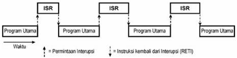 Ilustrasi proses interupsi