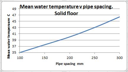 John Cantor Heat Pumps Getting The Best From Underfloor Heating