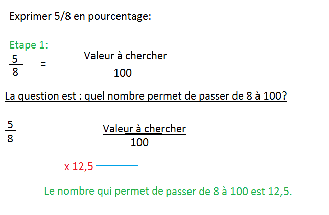Comment calculer transformer une fraction en pourcentage for Calcul d une pente en pourcentage