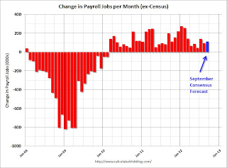Payroll Forecast