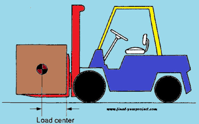 Analysis of Automatic Forklift System