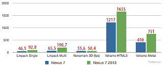 "Finally, compare benchmark scores with the tablet 7 ""other: Nexus-7-benchmark-3"