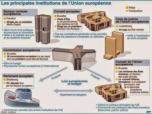*LES PRINCIPALES INSTITUTIONS DE L'UNION EUROPÉENNE*