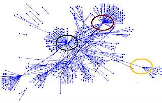 Redes sociales nodos