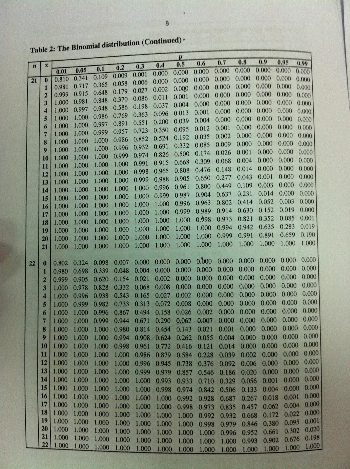 Ibooksharing jack elementary statistics table - Table poisson distribution ...