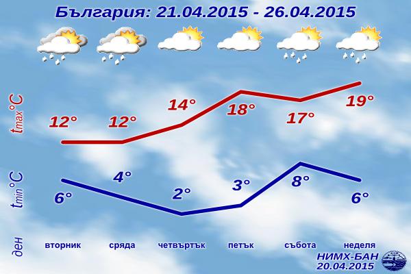 Седмична Прогноза за времето за 21-26 Април 2015