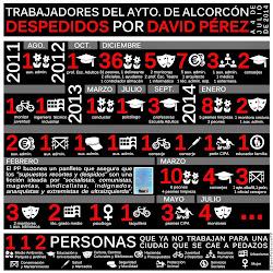 Los 112 despidos de David Pérez - Julio 2014