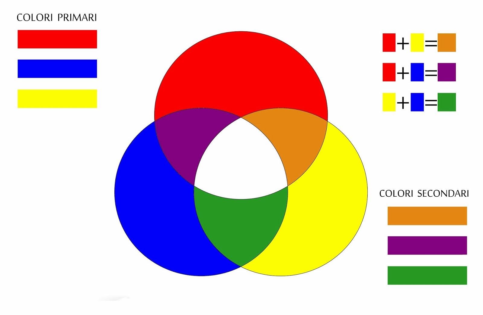 Foto A Fuoco La Teoria Dei Colori In Fotografia