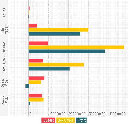 Wachowski's film financials