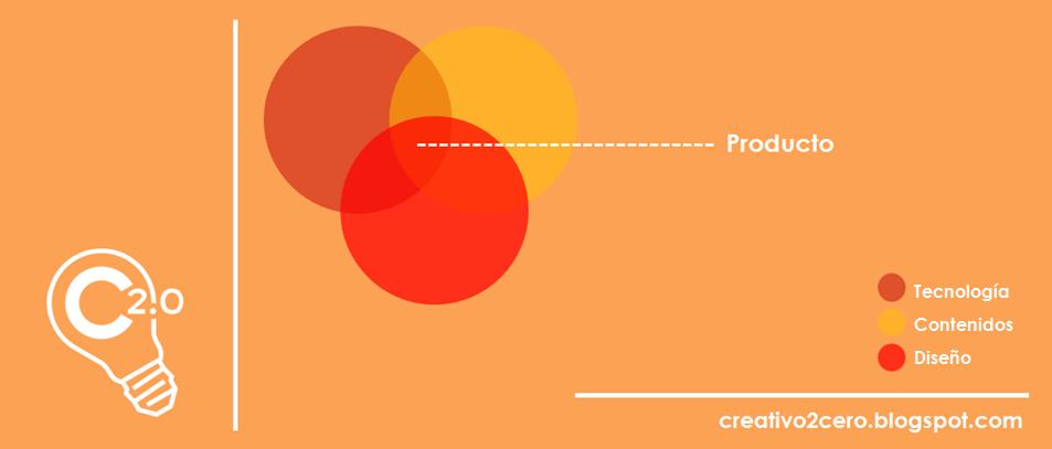 Tecnología, contenidos y diseño; los pilares del producto en Social Media