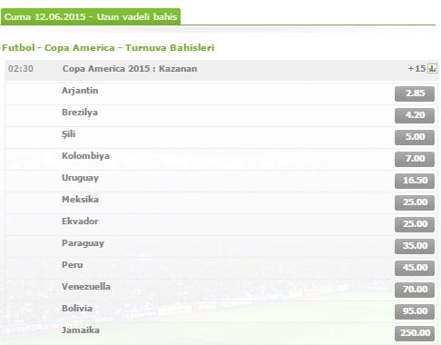 Copa Amerika Turnuva Bahisleri ve Oranlar