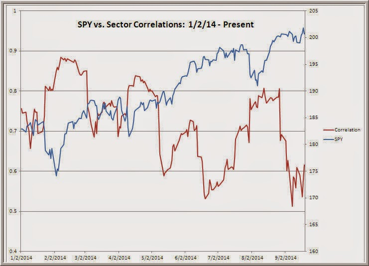 Correlation between stock market and forex