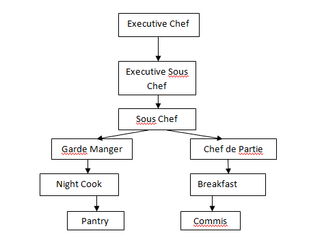 Kitchen Hierarchy Related Keywords & Suggestions Kitchen