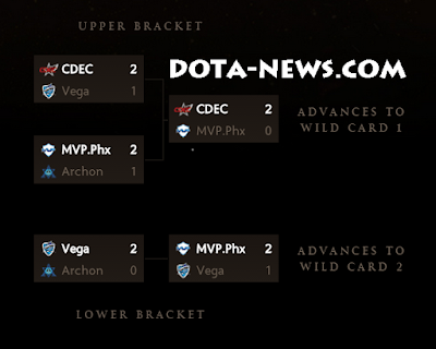 Dota 2 Tournament Result